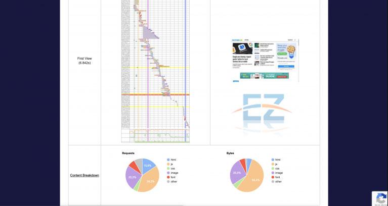 Kết quả kiểm tra tốc độ website được hiển thị dưới dạng biểu đồ